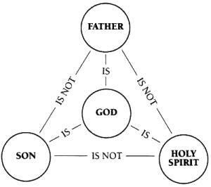 Trinity diagram EN