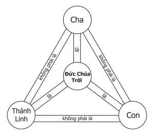 Trinity diagram VN